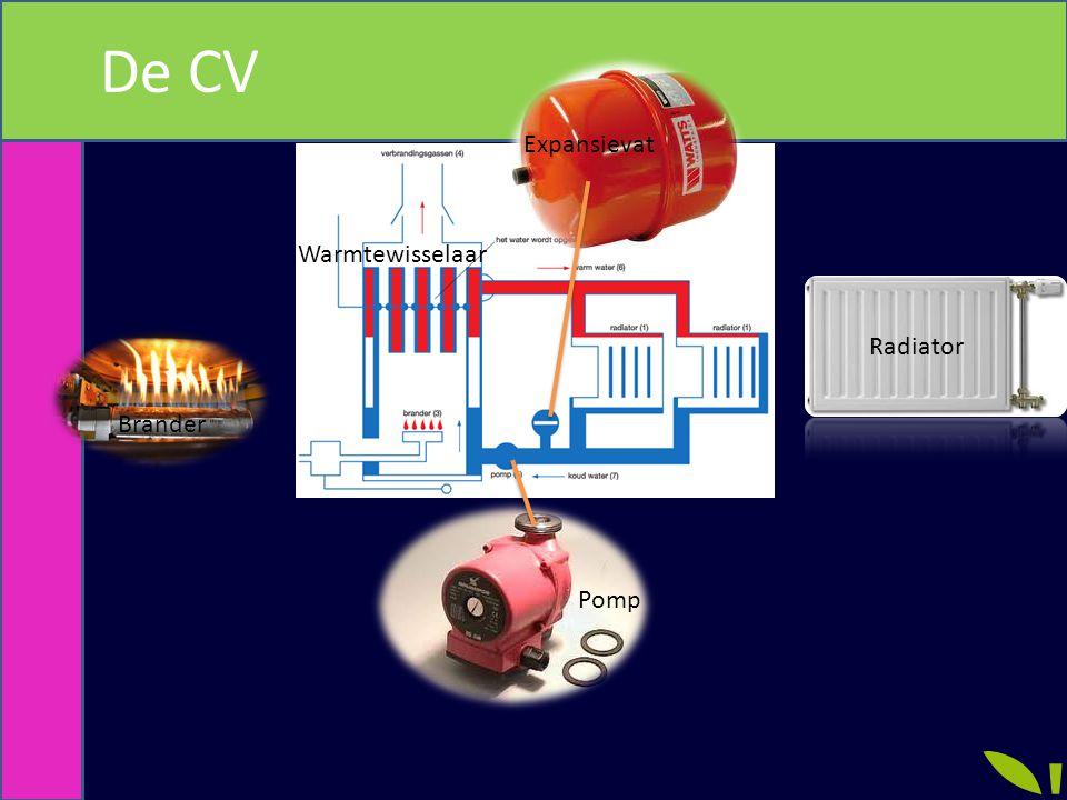 De CV Expansievat Warmtewisselaar Radiator Brander Pomp