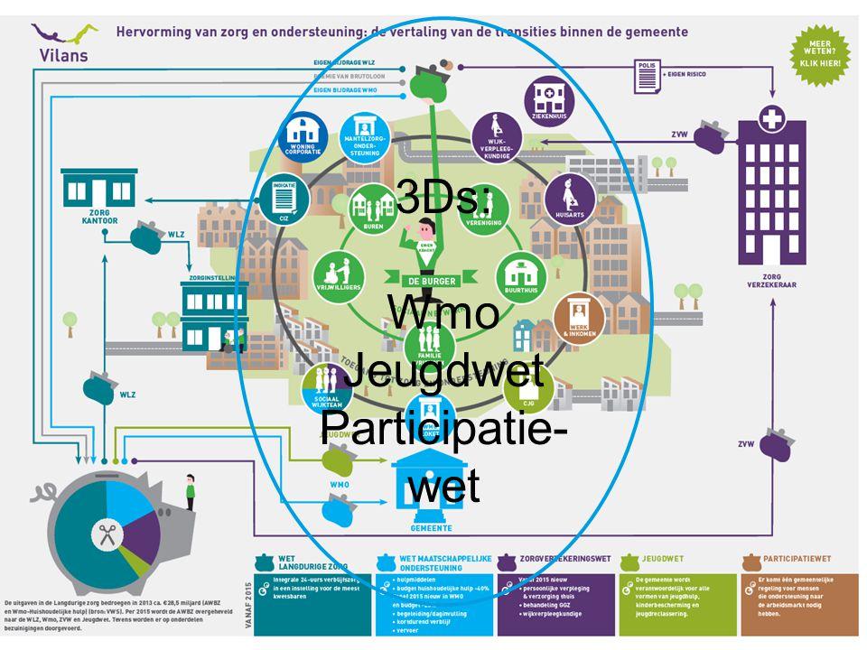 3Ds: Wmo Jeugdwet Participatie-wet