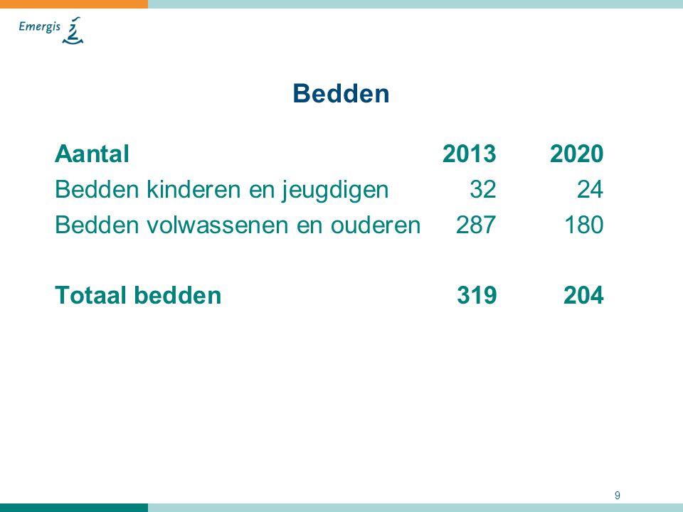 Bedden Aantal 2013 2020 Bedden kinderen en jeugdigen 32 24