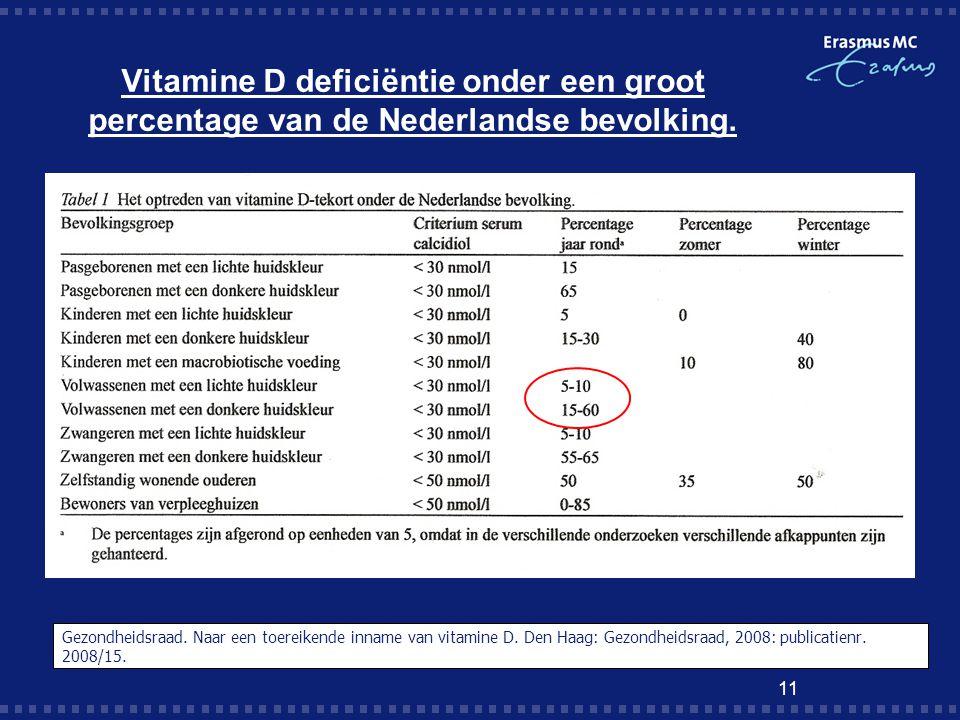 Vitamine D deficiëntie onder een groot percentage van de Nederlandse bevolking.