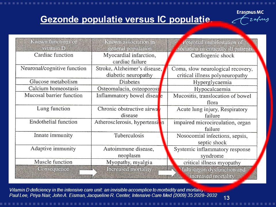 Gezonde populatie versus IC populatie.
