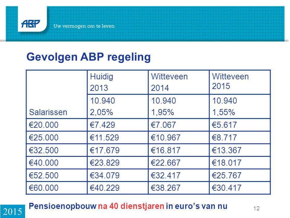 Pensioenopbouw na 40 dienstjaren in euro's van nu