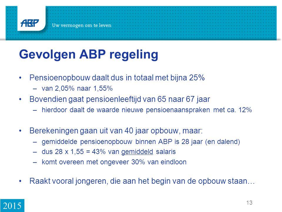 Gevolgen ABP regeling Pensioenopbouw daalt dus in totaal met bijna 25% van 2,05% naar 1,55% Bovendien gaat pensioenleeftijd van 65 naar 67 jaar.