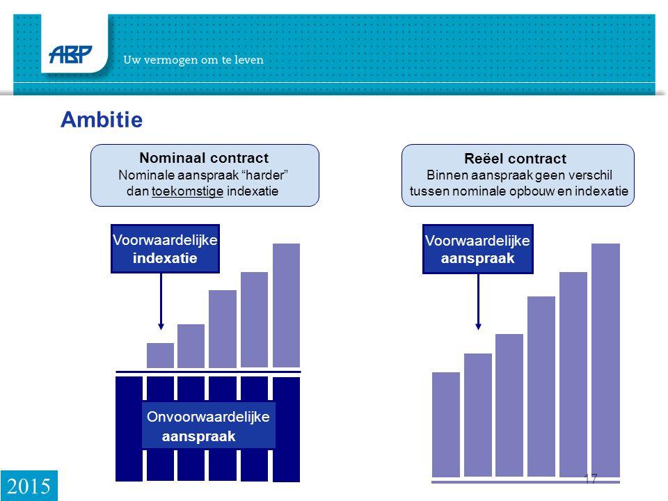 Ambitie 2015 Nominaal contract Voorwaardelijke indexatie