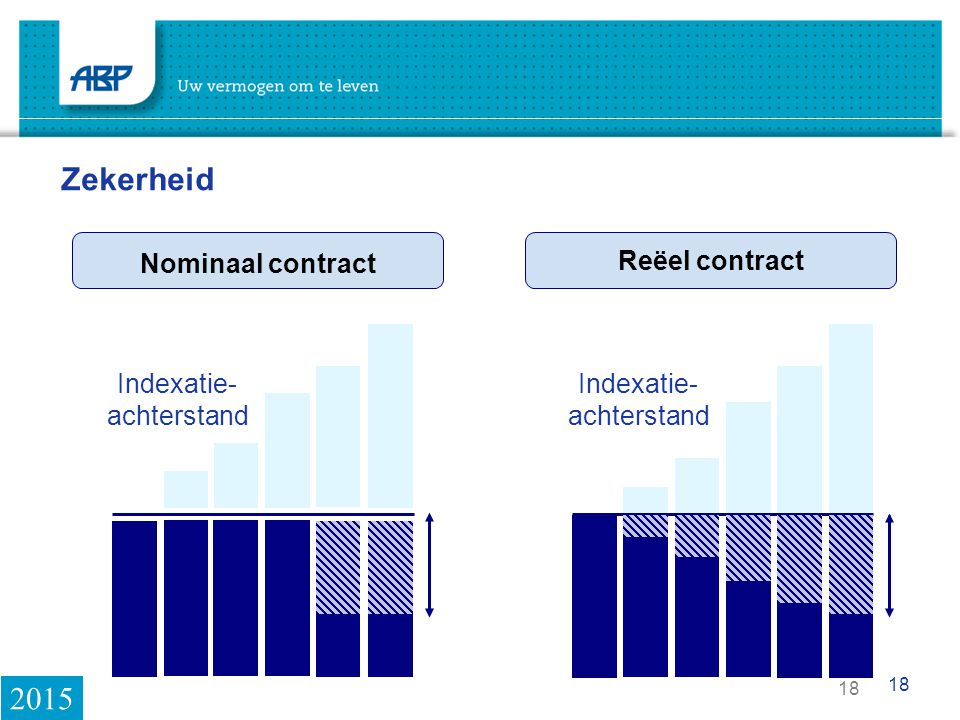 Zekerheid 2015 Nominaal contract Reëel contract Indexatie- achterstand