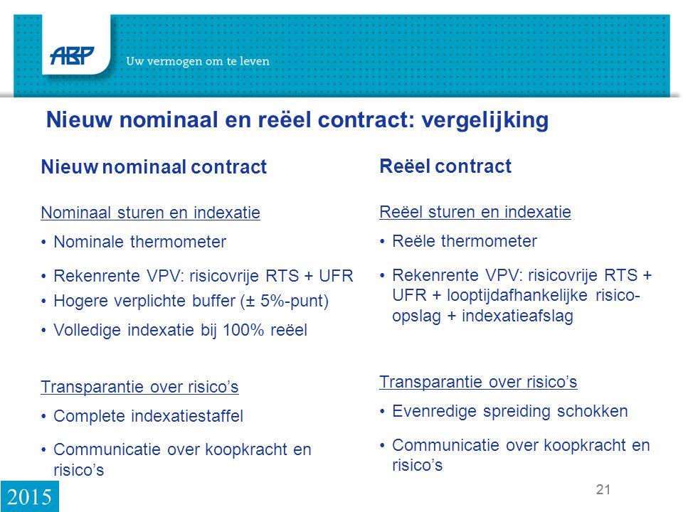 Nieuw nominaal en reëel contract: vergelijking