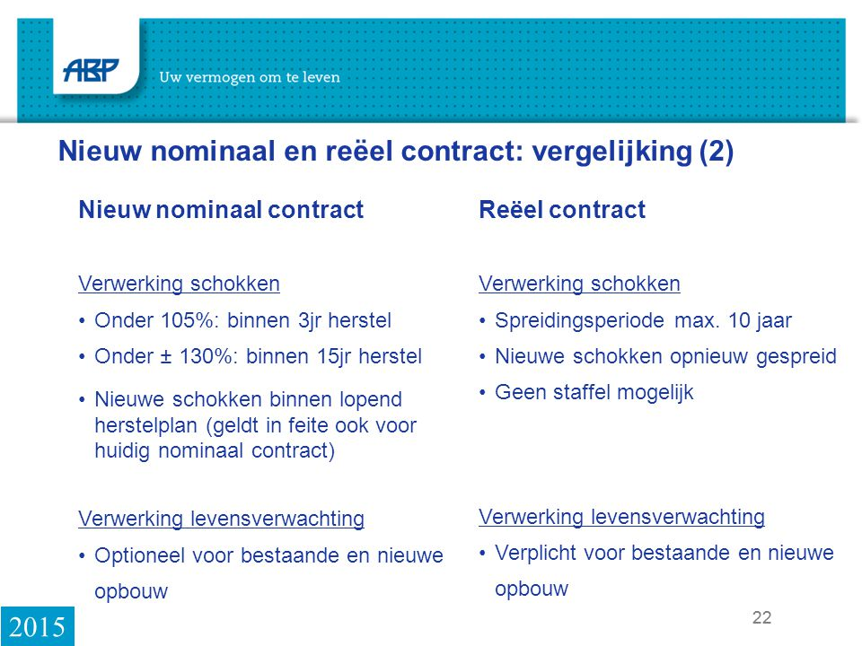 Nieuw nominaal en reëel contract: vergelijking (2)