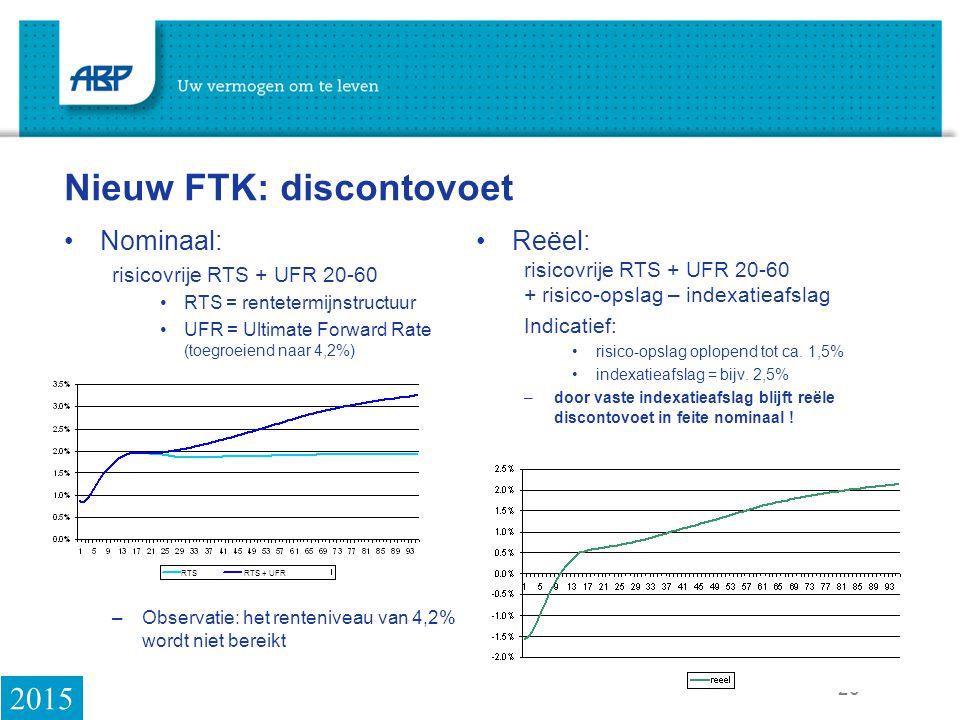 Nieuw FTK: discontovoet