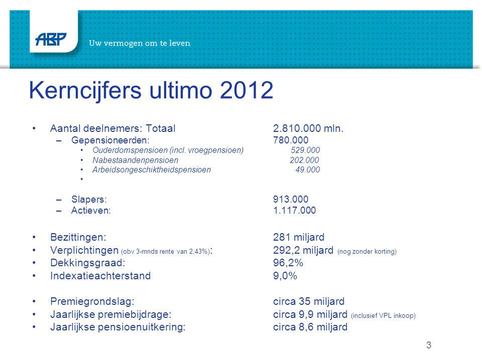 Kerncijfers ultimo 2012 Aantal deelnemers: Totaal 2.810.000 mln.