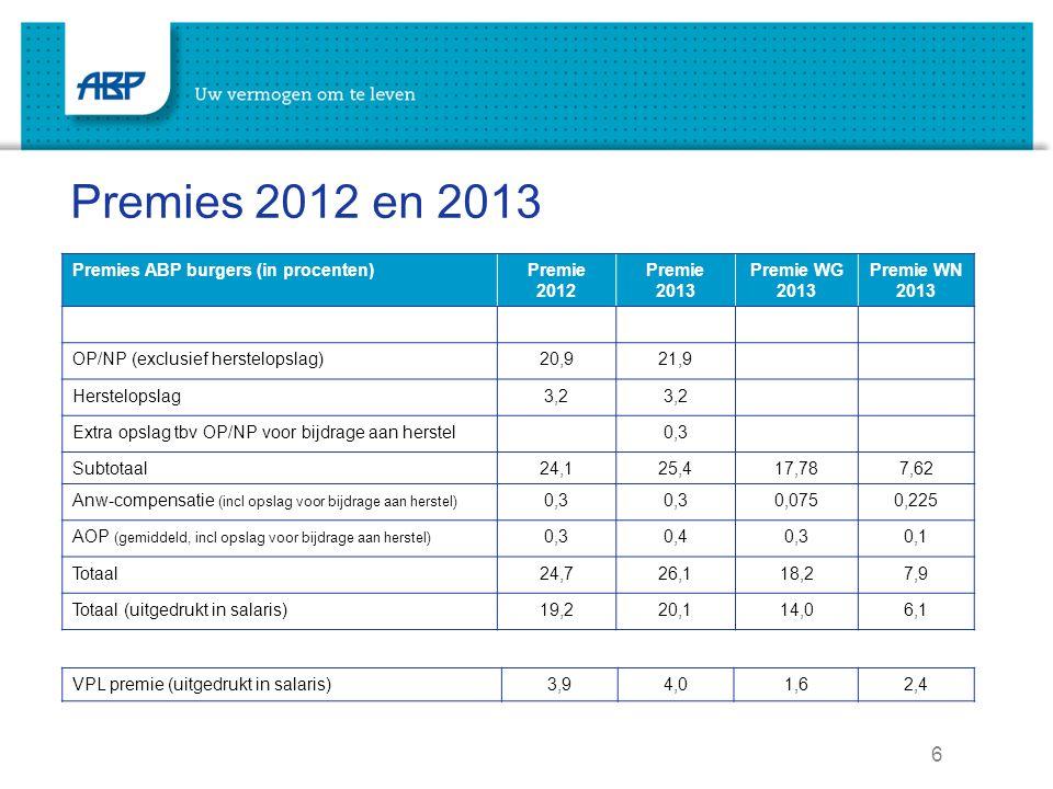 Premies 2012 en 2013 Premies ABP burgers (in procenten) Premie 2012