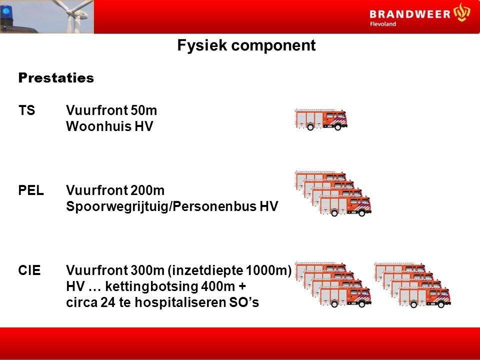 Fysiek component Prestaties. TS Vuurfront 50m. Woonhuis HV. PEL Vuurfront 200m. Spoorwegrijtuig/Personenbus HV.