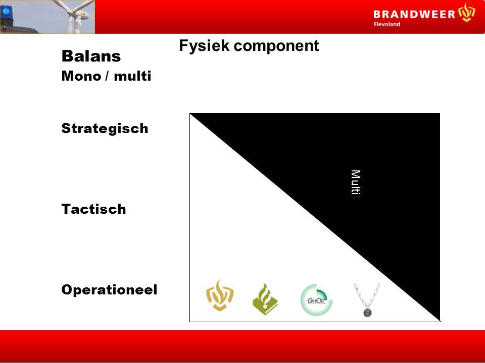 Balans Fysiek component Mono / multi Strategisch Tactisch Operationeel