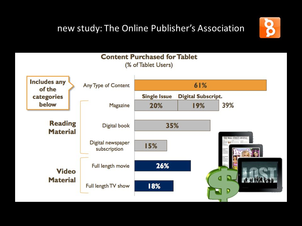new study: The Online Publisher's Association