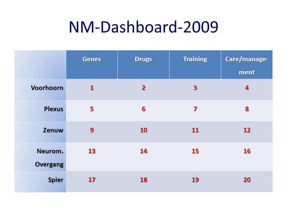 NM-Dashboard-2009 Genes Drugs Training Care/manage-ment Voorhoorn 1 2