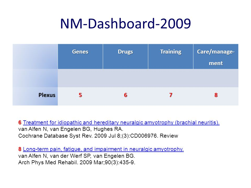 NM-Dashboard-2009 Genes Drugs Training Care/manage-ment Plexus 5 6 7 8