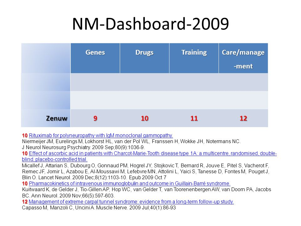 NM-Dashboard-2009 Genes Drugs Training Care/manage-ment Zenuw 9 10 11