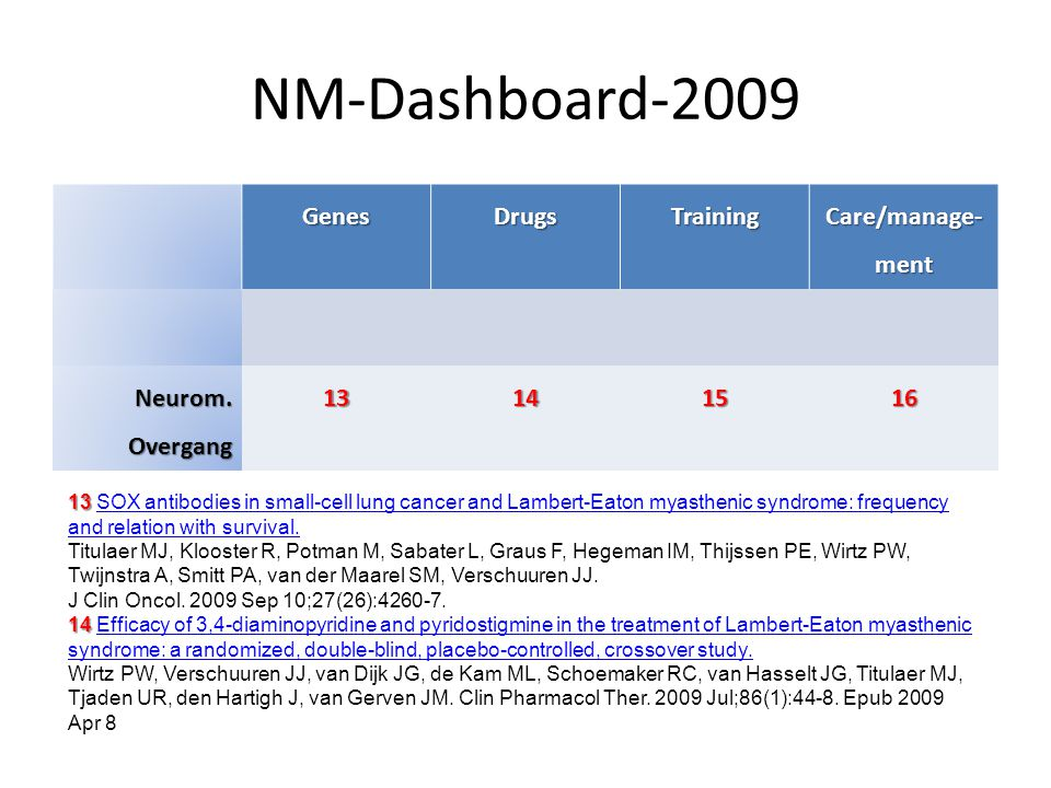 NM-Dashboard-2009 Genes Drugs Training Care/manage-ment