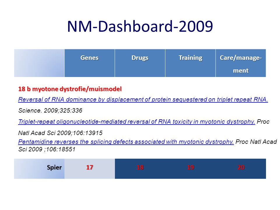 NM-Dashboard-2009 Genes Drugs Training Care/manage-ment Spier 17 18 19