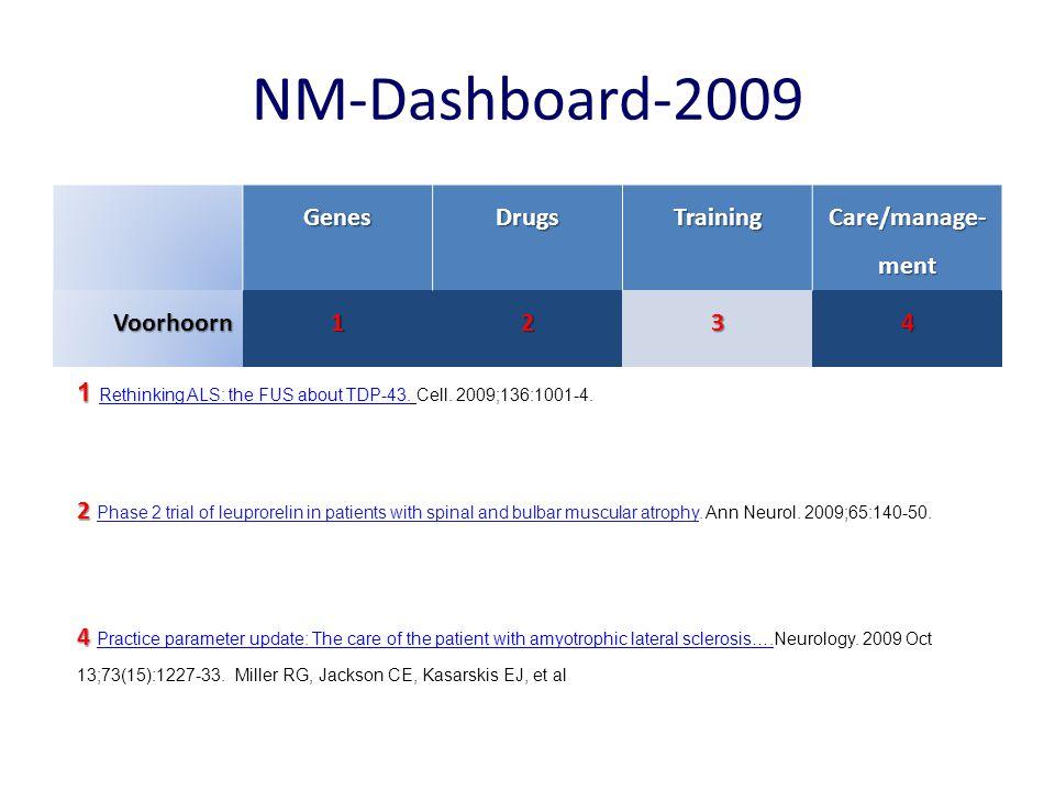 NM-Dashboard-2009 Genes Drugs Training Care/manage-ment Voorhoorn 1 2