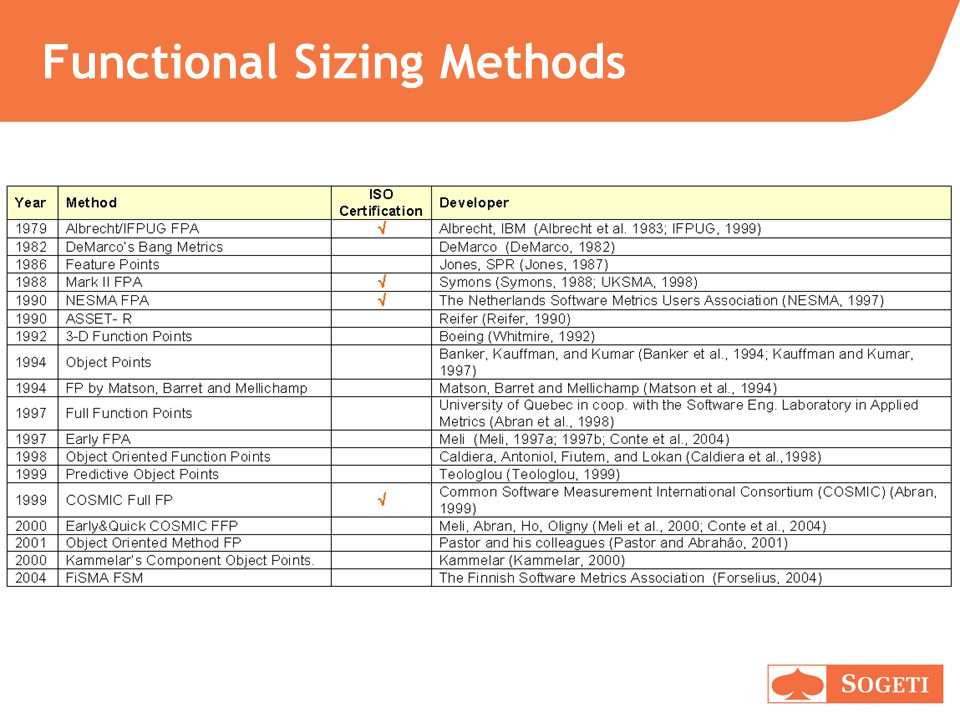 Functional Sizing Methods