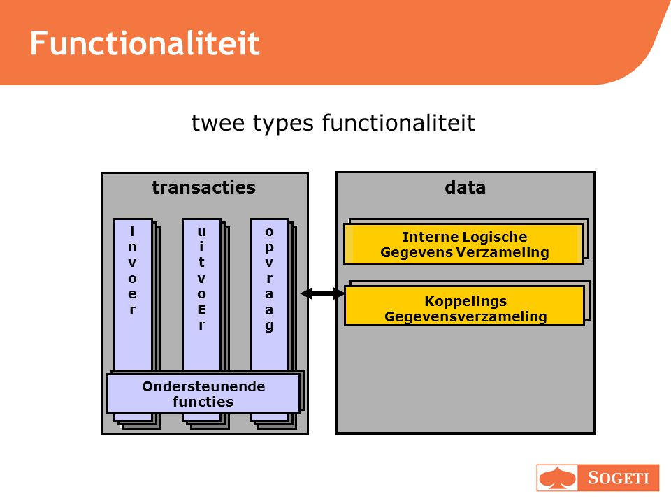 Functionaliteit twee types functionaliteit transacties data