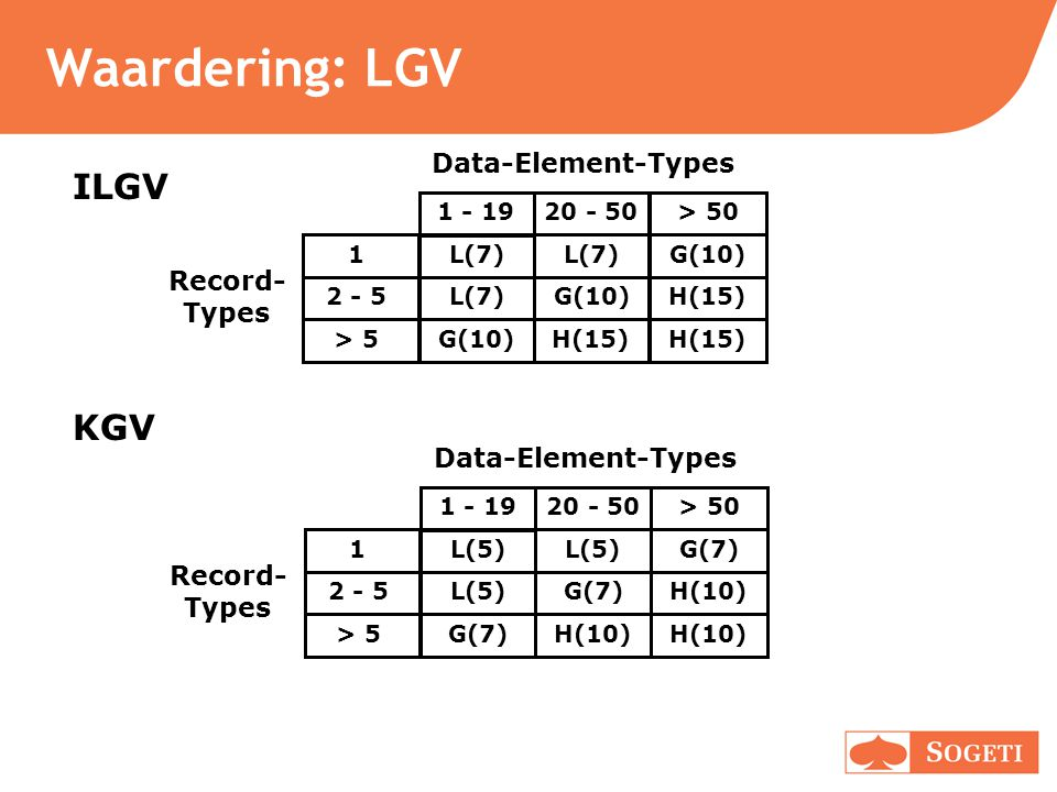 Waardering: LGV ILGV KGV Data-Element-Types Record- Types