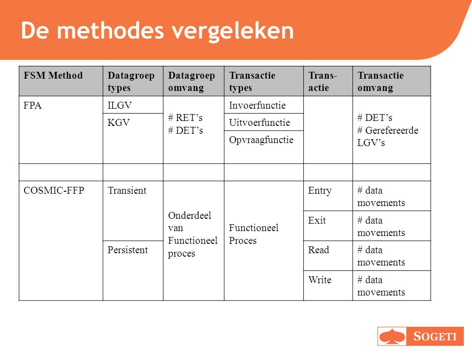 De methodes vergeleken