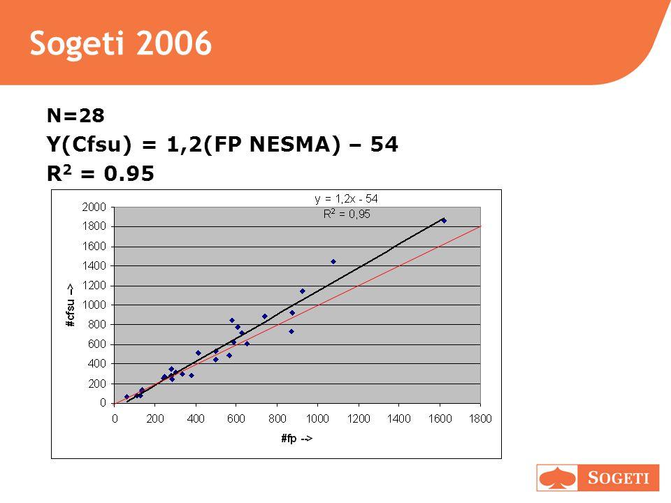 Sogeti 2006 N=28 Y(Cfsu) = 1,2(FP NESMA) – 54 R2 = 0.95