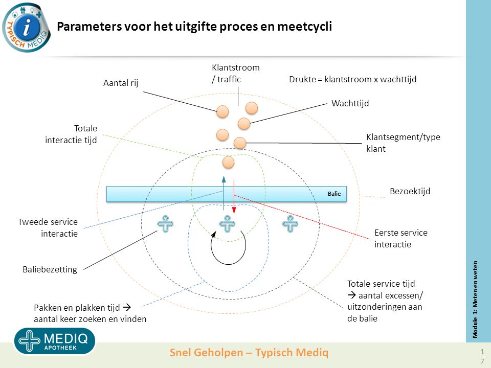Parameters voor het uitgifte proces en meetcycli