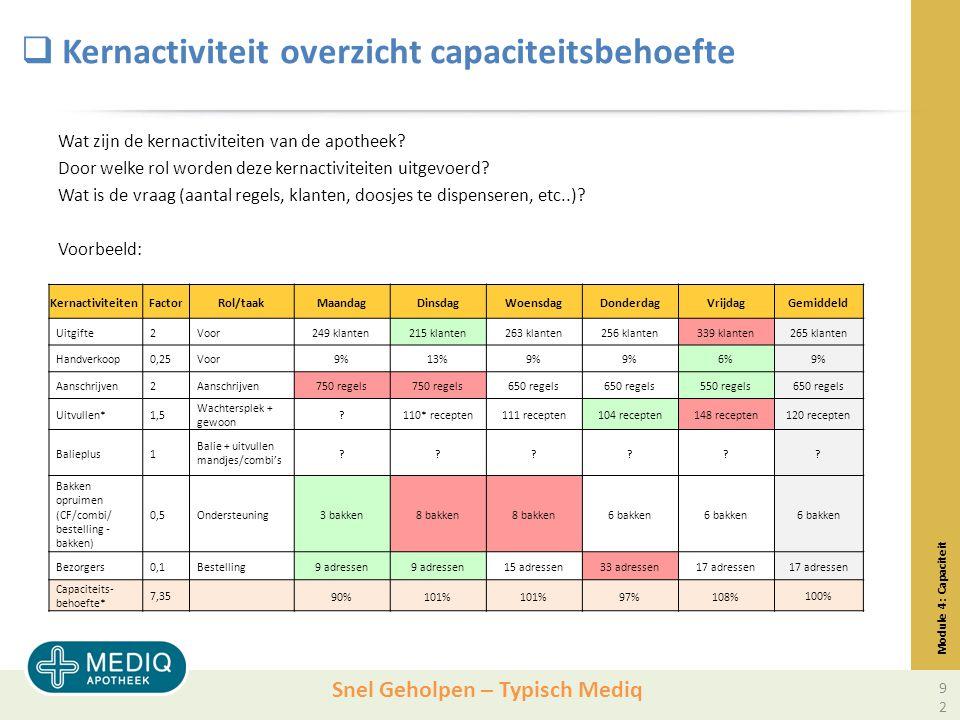Kernactiviteit overzicht capaciteitsbehoefte