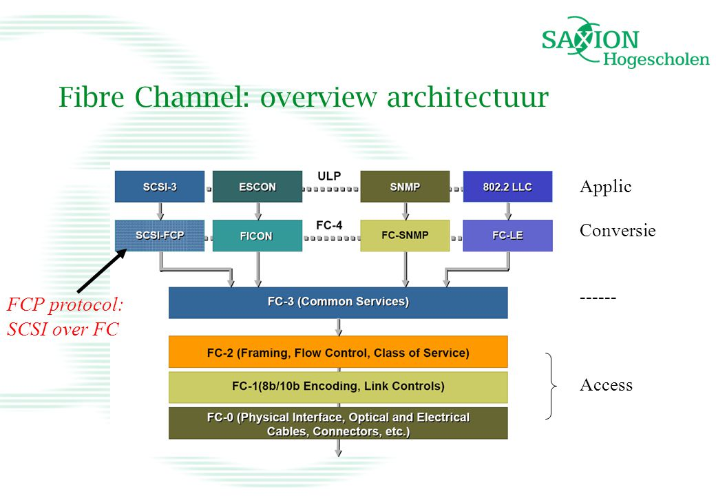 Fibre Channel: overview architectuur