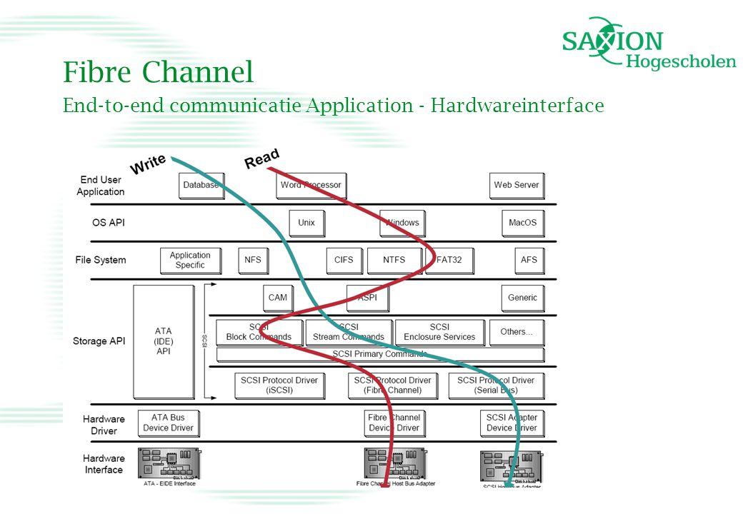 Fibre Channel End-to-end communicatie Application - Hardwareinterface
