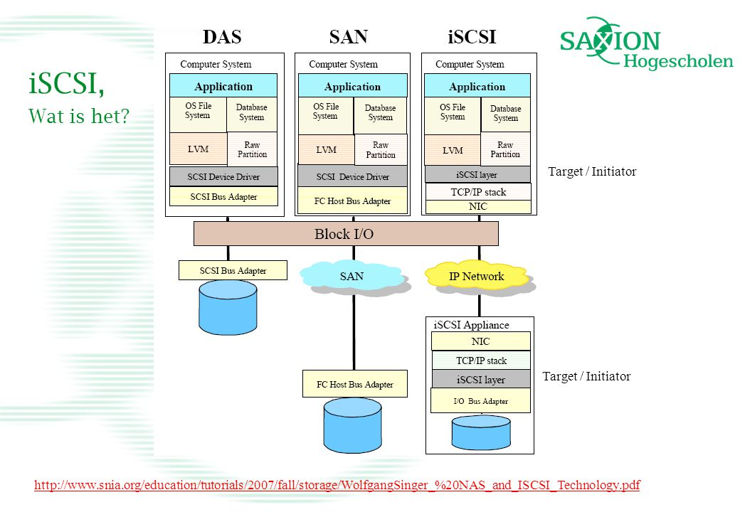 iSCSI, Wat is het Target / Initiator Target / Initiator
