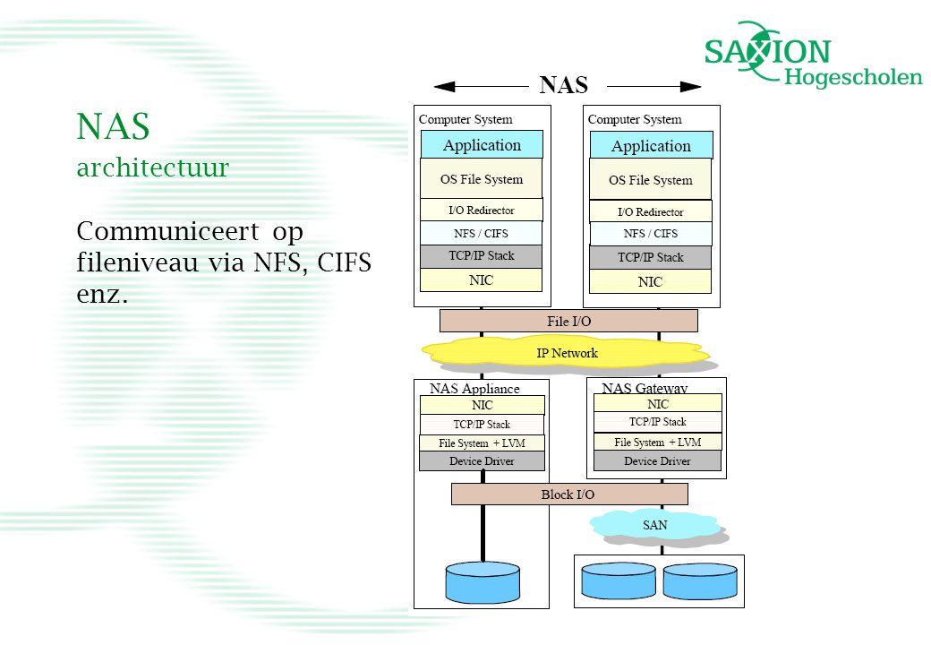 NAS architectuur Communiceert op fileniveau via NFS, CIFS enz.