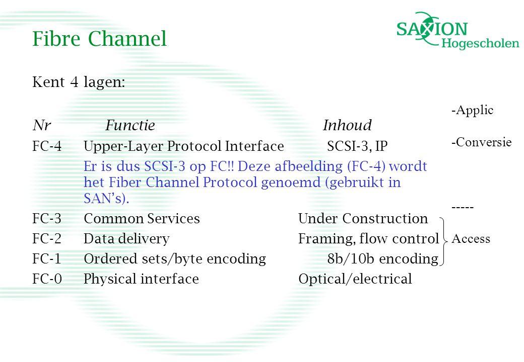 Fibre Channel Kent 4 lagen: Nr Functie Inhoud -Applic