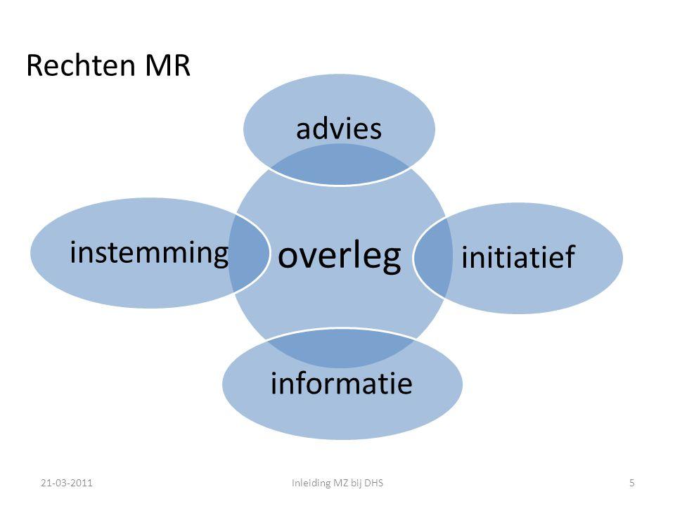 overleg Rechten MR advies initiatief informatie instemming 21-03-2011