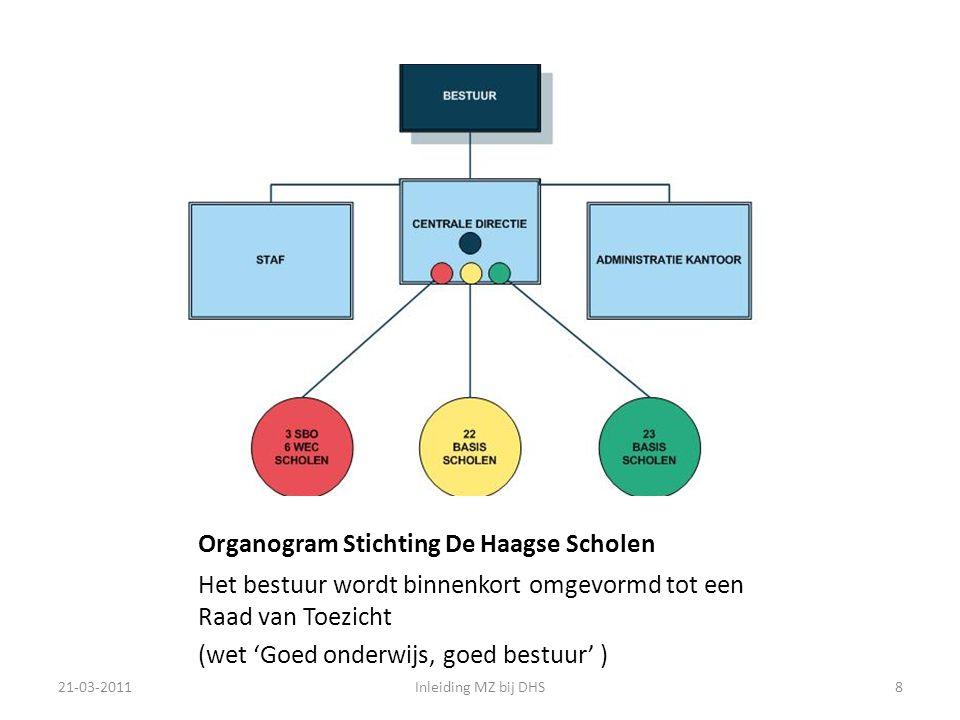 Organogram Stichting De Haagse Scholen