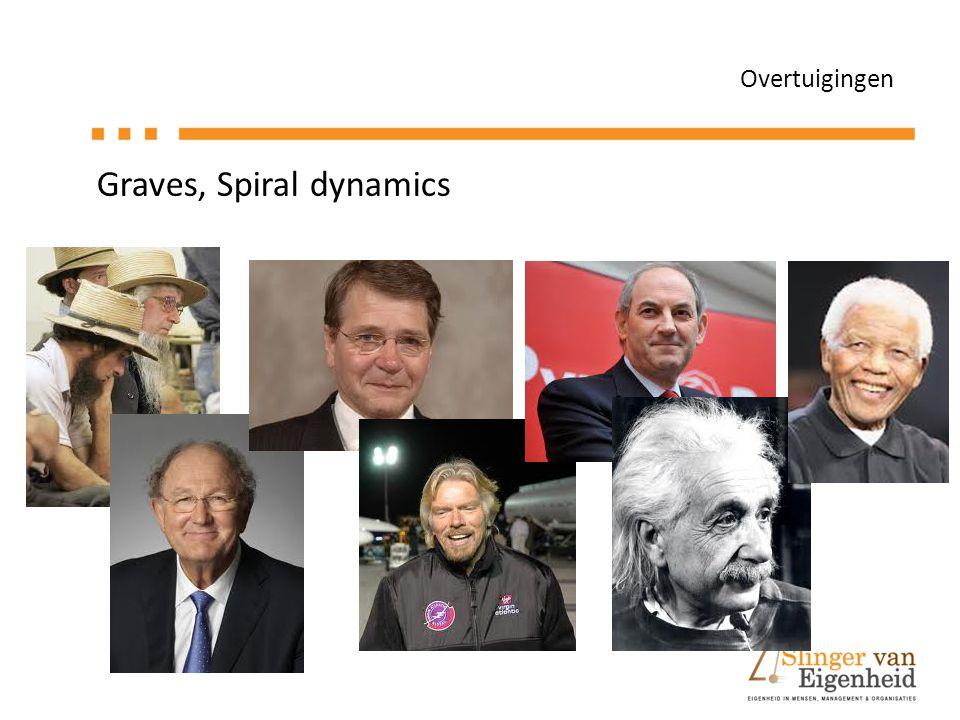 Graves, Spiral dynamics