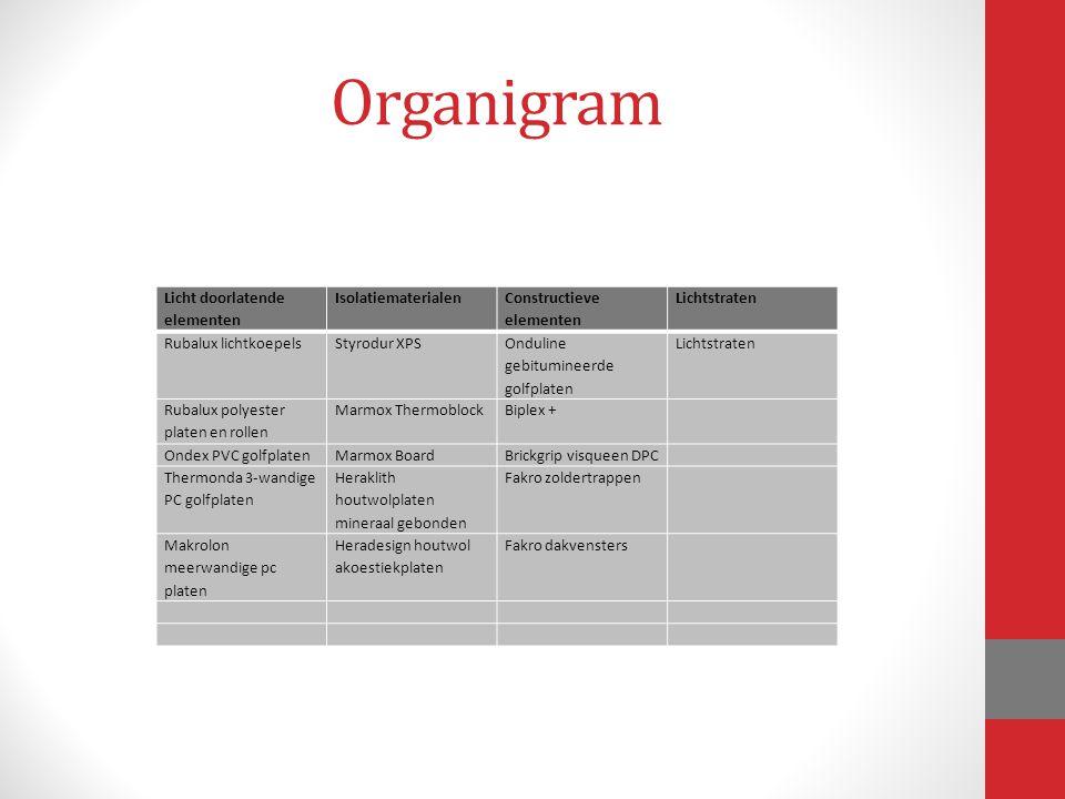 Organigram Licht doorlatende elementen Isolatiematerialen