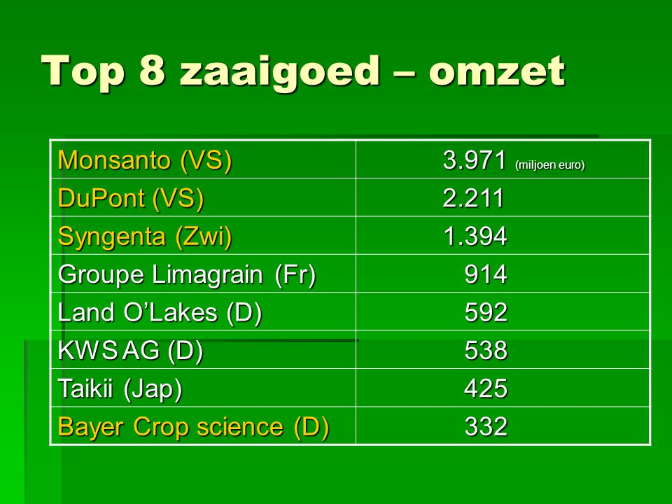 Top 8 zaaigoed – omzet Monsanto (VS) 3.971 (miljoen euro) DuPont (VS)