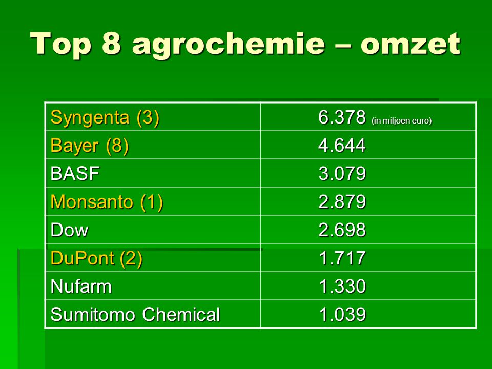 Top 8 agrochemie – omzet Syngenta (3) 6.378 (in miljoen euro)
