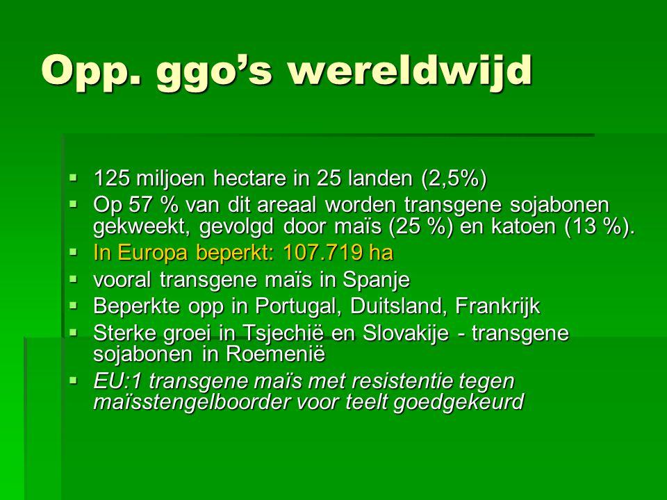 Opp. ggo's wereldwijd 125 miljoen hectare in 25 landen (2,5%)