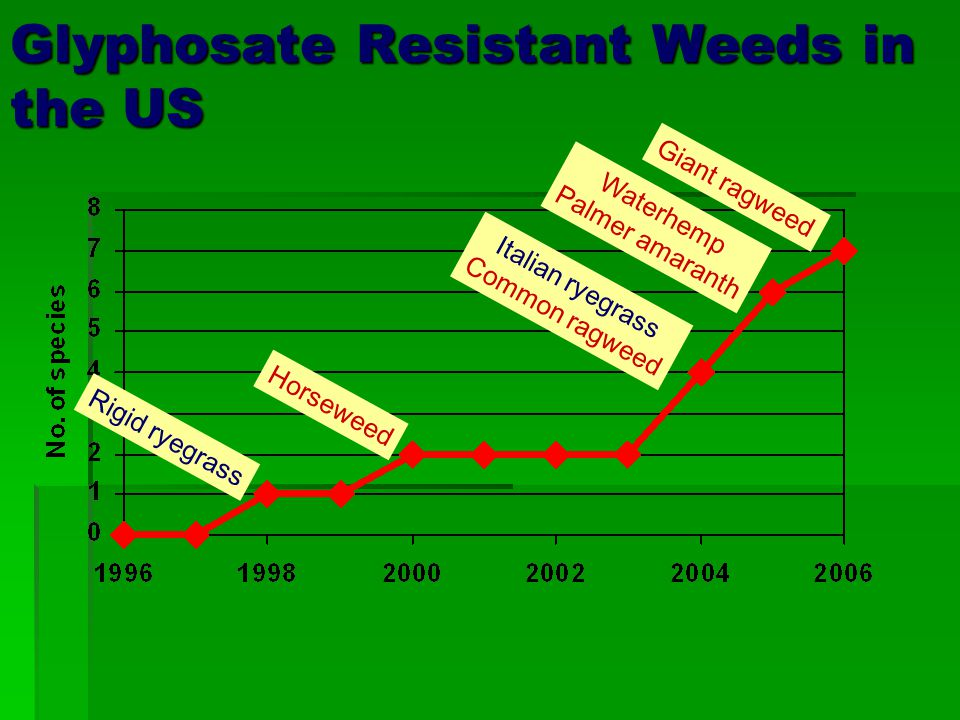 Glyphosate Resistant Weeds in the US