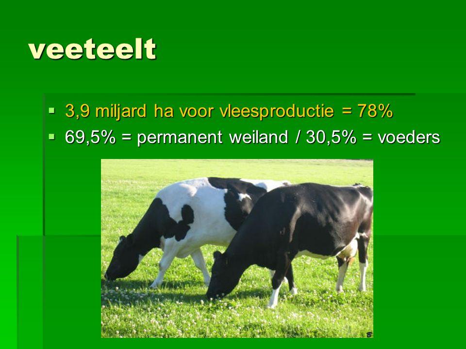 veeteelt 3,9 miljard ha voor vleesproductie = 78%