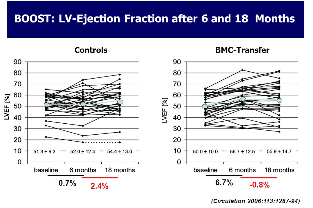 BOOST: LV-Ejection Fraction after 6 and 18 Months