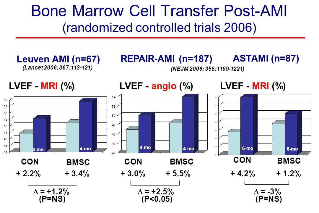 Bone Marrow Cell Transfer Post-AMI (randomized controlled trials 2006)
