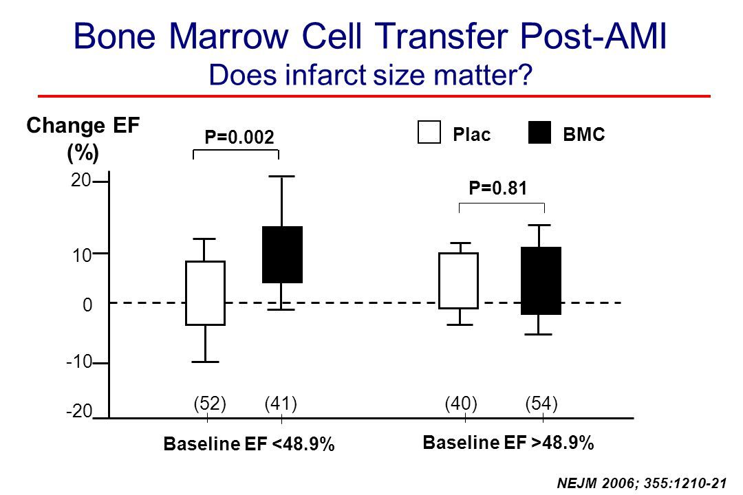 Bone Marrow Cell Transfer Post-AMI Does infarct size matter