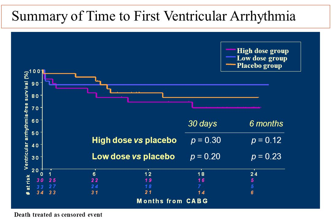 Summary of Time to First Ventricular Arrhythmia