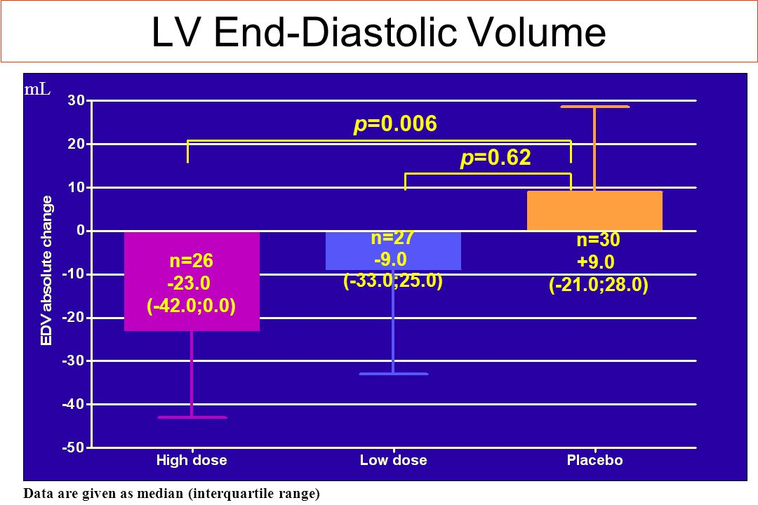 LV End-Diastolic Volume