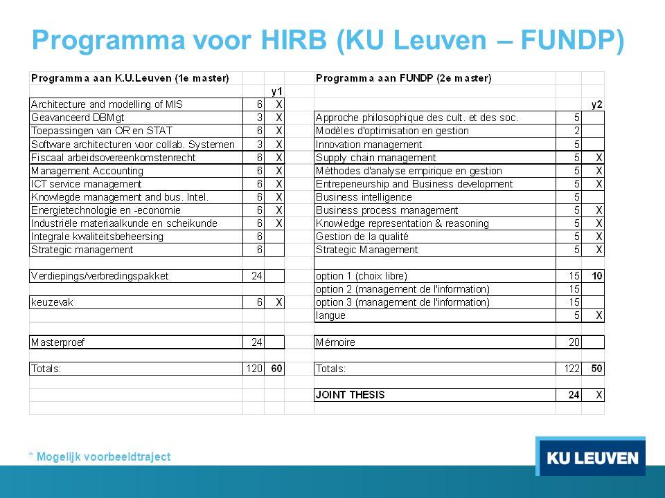 Programma voor HIRB (KU Leuven – FUNDP)